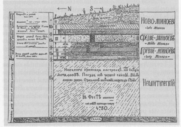 Le stratificazioni delle culture cretesi (secondo Evans)